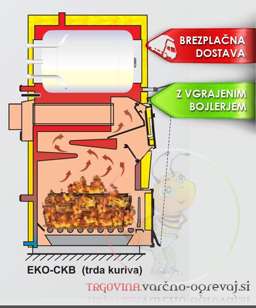 Centrometal EKO CKB-P prerez kotla