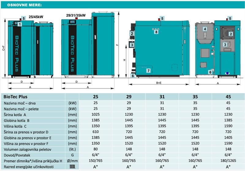 Centrometal BioTec PLUS tehnične lastnosti