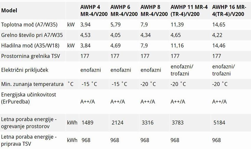 De Dietrich Alezio Evolution AWHP V200 - tehnični podatki