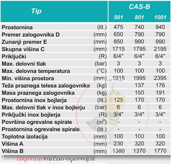 Zalogovnik centrometal CAS B - lastnosti