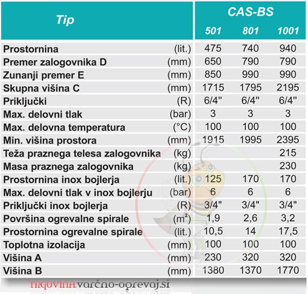 Zalogovnik centrometal CAS BS - lastnosti