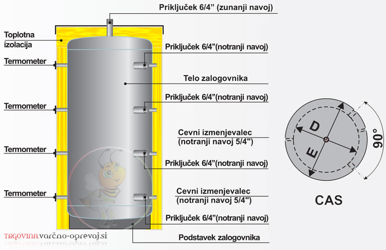 Zalogovnik centrometal CAS - hranilnik tople vode