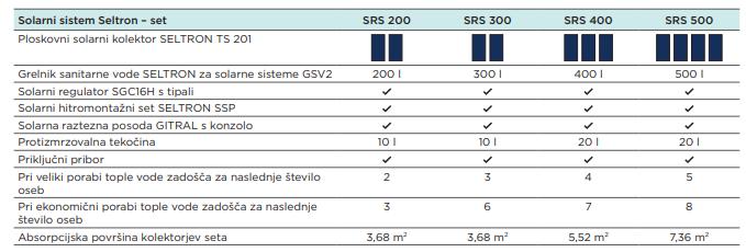 Seltron solarni seti SRS