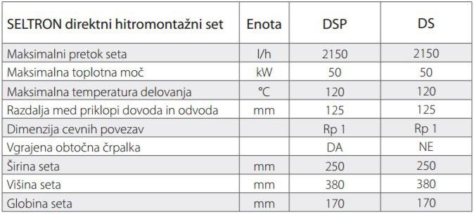 Seltron direktni hitromontažni set tehnični podatki
