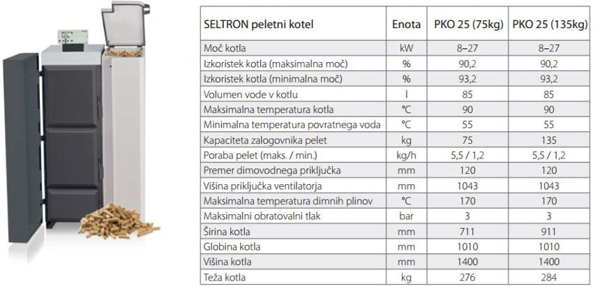 Seltron peletni kotel PKO 25 tehnični podatki