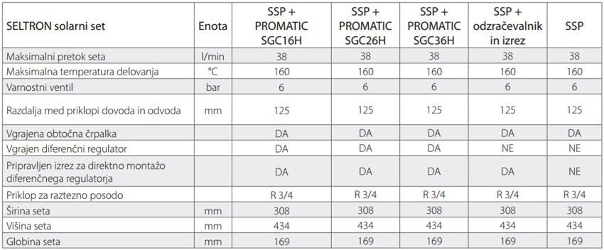 Seltron solarni hitromontažni set SSP tehnični podatki
