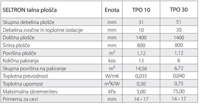 Seltron talna plošča TPO tehnični podatki