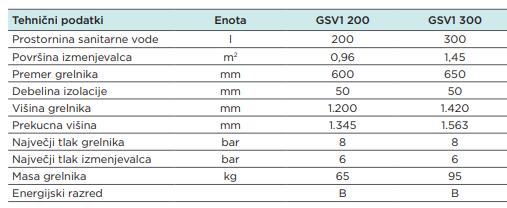 seltron grelniki GSV1