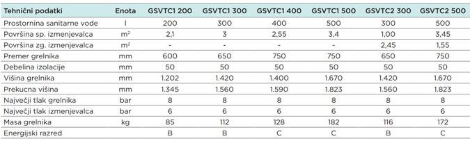 seltron grelniki sgp2 specifikacija