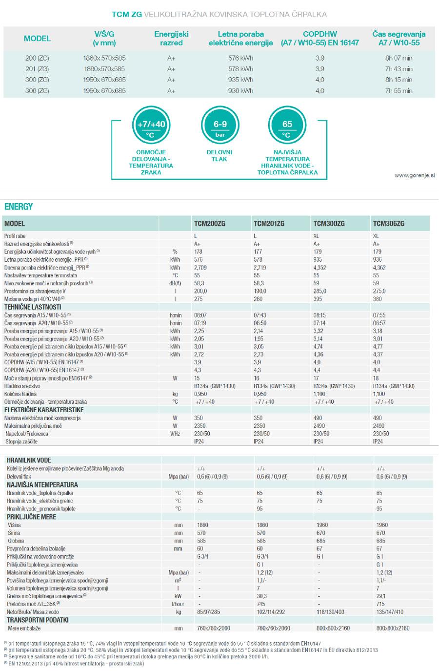 Gorenje TCM ZG Tehnični podatki